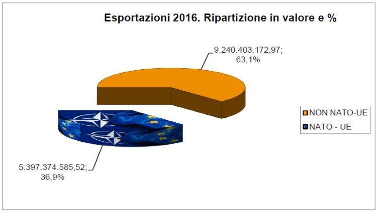 esportazioni armi italiane
