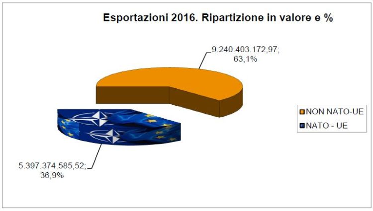 esportazione armi italiane 2016