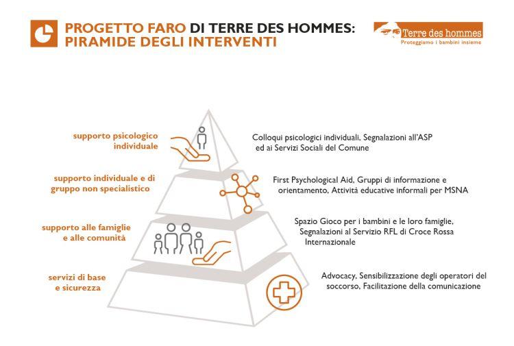 Piramide progetto Faro di Terre des hommes