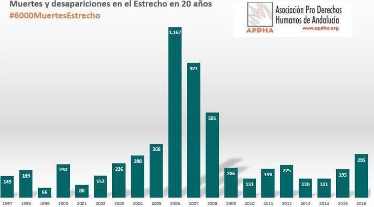 Ceuta e Melilla vittime mare