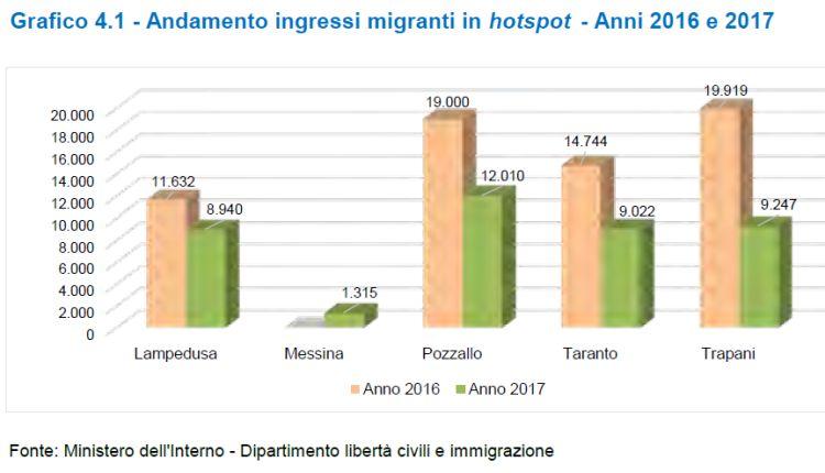 hotspot migranti