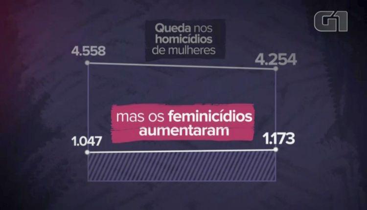 brasile violenza sulle donne