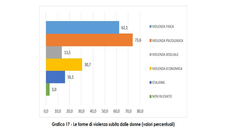 violenza sulle donne statistiche 2019