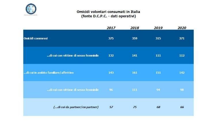 omicidi in italia 2019 2020 2018