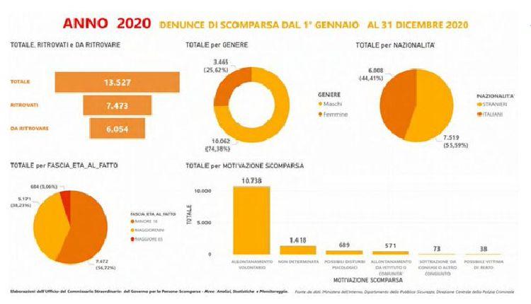 persone scomparse in italia 2020
