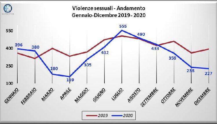 violenza sessuale sulle donne tema